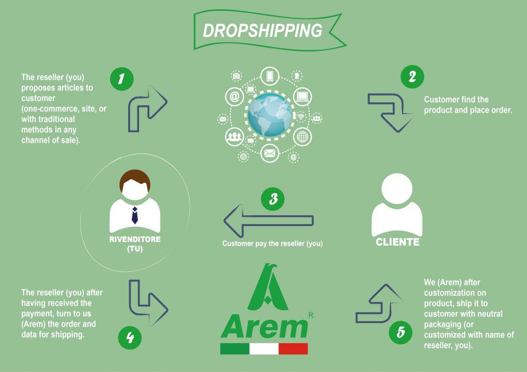Dropshipping for textile customizations